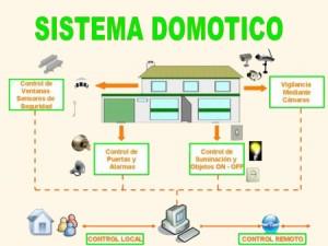 domotica 1